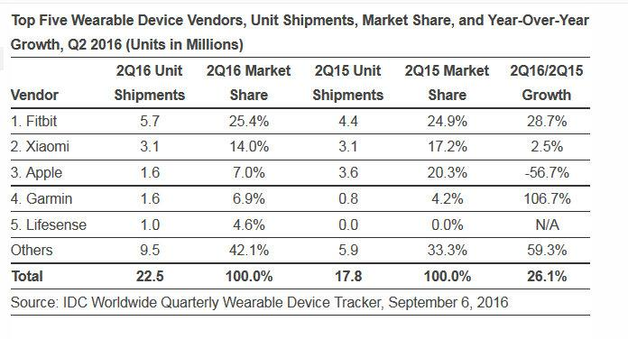 515535-wearable-performance-q2-2016